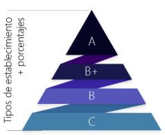 modelo de segmentación por potencial