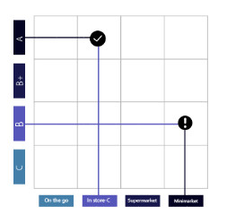 Segmentación cliente/canal